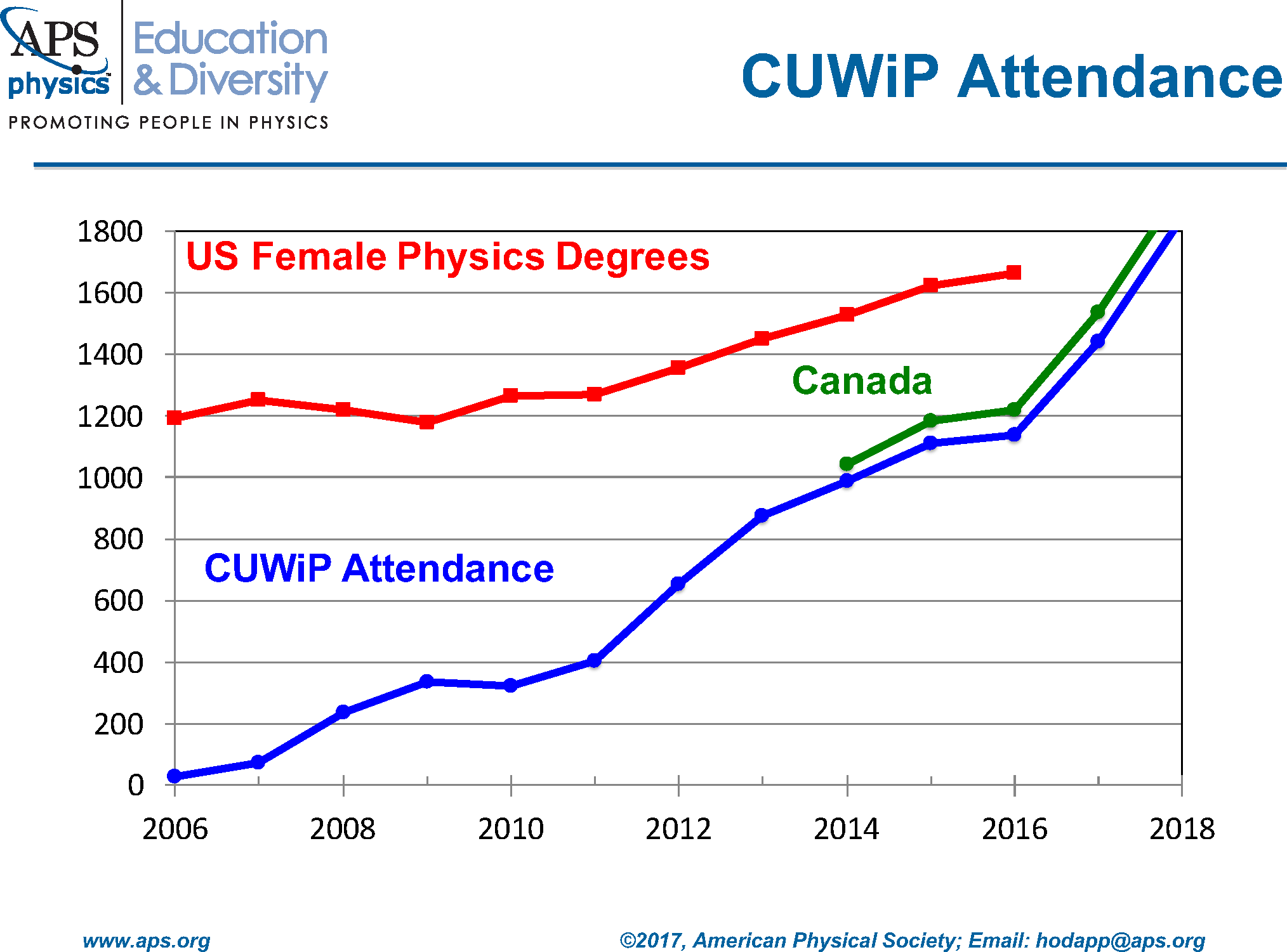CUWiP Attendance Over the Years